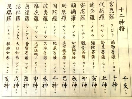 菅薬師堂の十二神将の説明